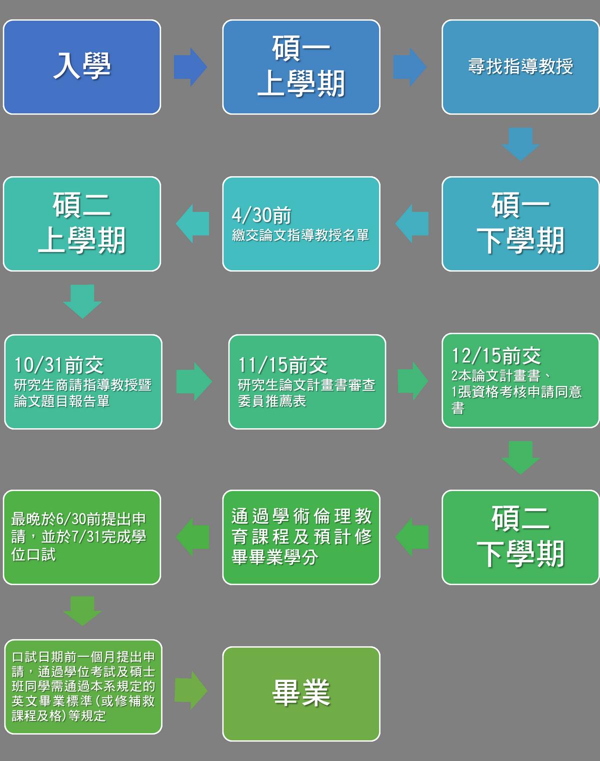 學位考試流程圖